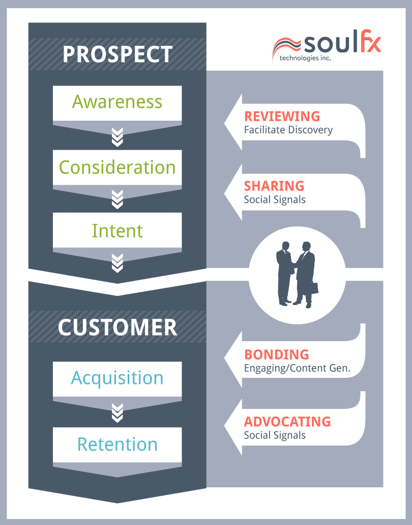Digital Strategy for converting Prospects to Customers Chart