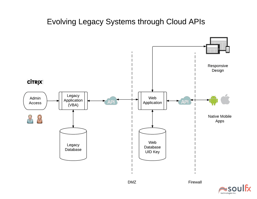 Approach to Integrate Legacy Systems through APIs to the Cloud - Legacy Systems to API Mobile Web Application